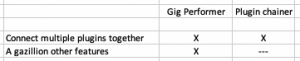 Gig Performer is not a plugin chainer, comparison chart