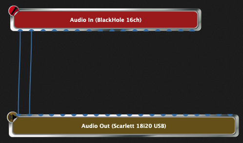 Connect the first two audio channels together (Audio In, BlackHole 16ch - Audio Out, Scarlett 18i20 USB), we want to listen to audio